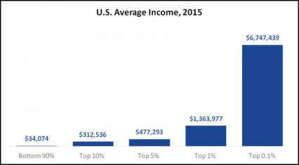 US-Average-Income-2015-1-768x424